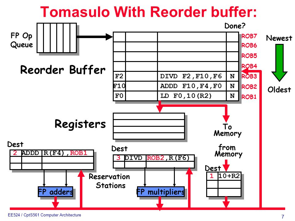 7 EE524 / CptS561 Computer Architecture 3 DIVD ROB2,R(F6) 2 ADDD R(F4),ROB1 Tomasulo With Reorder buffer: To Memory FP adders FP multipliers Reservation Stations FP Op Queue ROB7 ROB6 ROB5 ROB4 ROB3 ROB2 ROB1 F2 F10 F0 DIVD F2,F10,F6 ADDD F10,F4,F0 LD F0,10(R2) N N N N N N Done.