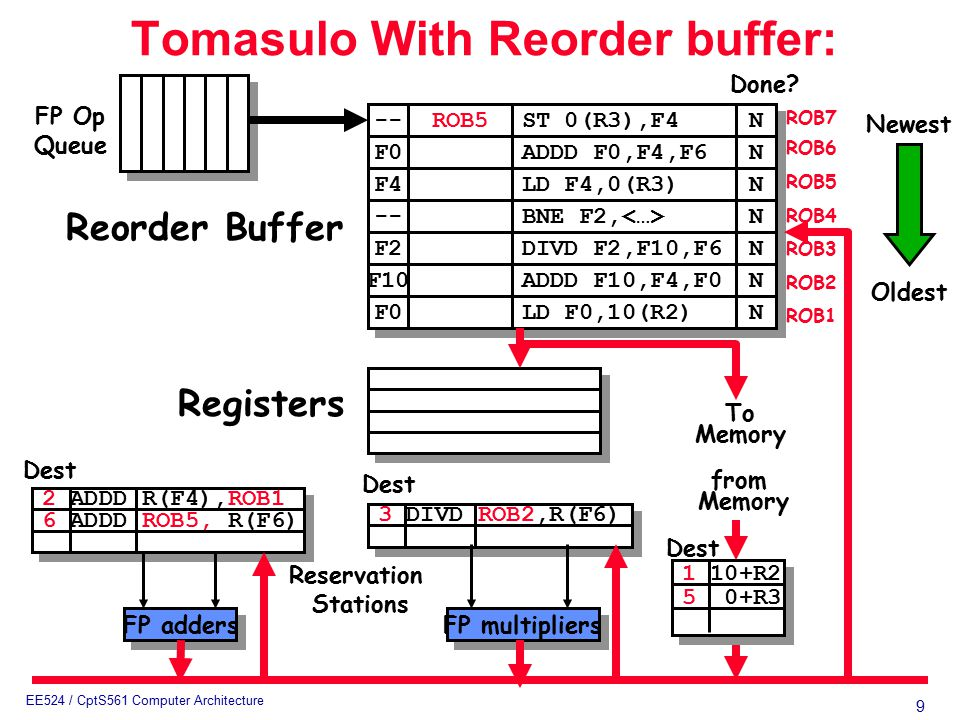 9 EE524 / CptS561 Computer Architecture 3 DIVD ROB2,R(F6) 2 ADDD R(F4),ROB1 6 ADDD ROB5, R(F6) Tomasulo With Reorder buffer: To Memory FP adders FP multipliers Reservation Stations FP Op Queue ROB7 ROB6 ROB5 ROB4 ROB3 ROB2 ROB1 -- F0 ROB5 ST 0(R3),F4 ADDD F0,F4,F6 N N N N F4 LD F4,0(R3) N N -- BNE F2, N N F2 F10 F0 DIVD F2,F10,F6 ADDD F10,F4,F0 LD F0,10(R2) N N N N N N Done.