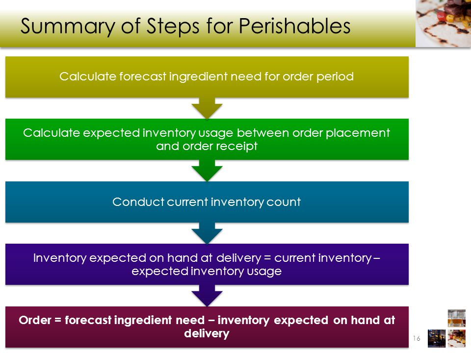 Summary of Steps for Perishables 16 Order = forecast ingredient need – inventory expected on hand at delivery Inventory expected on hand at delivery =