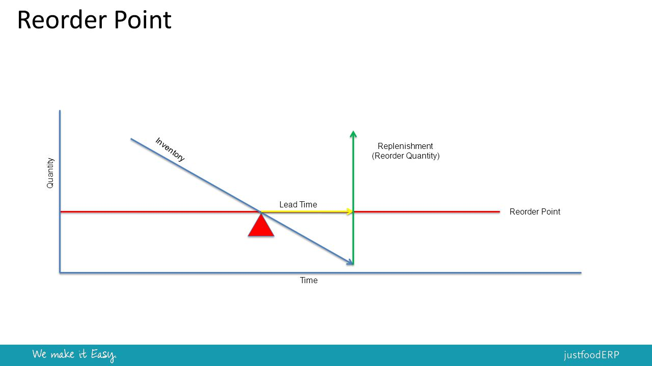 Reorder Point Inventory Lead Time Replenishment (Reorder Quantity) Time Quantity