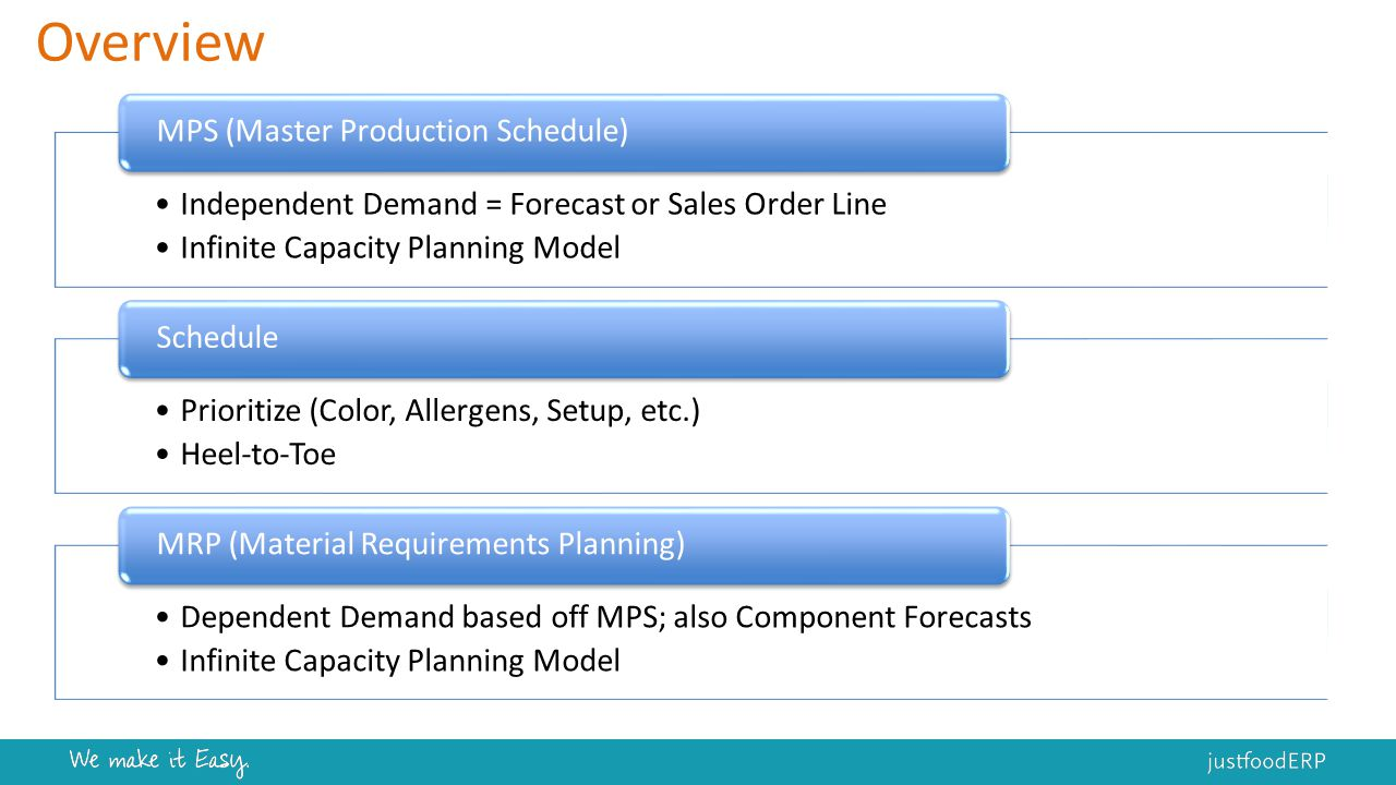 STEP 4 – Plan RM/PKG Dates - Longest lead time component Suggestions align with FG/WIP schedule 4.1 MRP (RM/PKG) Create PO for order date of today/tomorrow Ignore everything else 4.2 Carry Out Action Shortage report / meet with purchasing Double check plan 4.3 Shortage Analysis