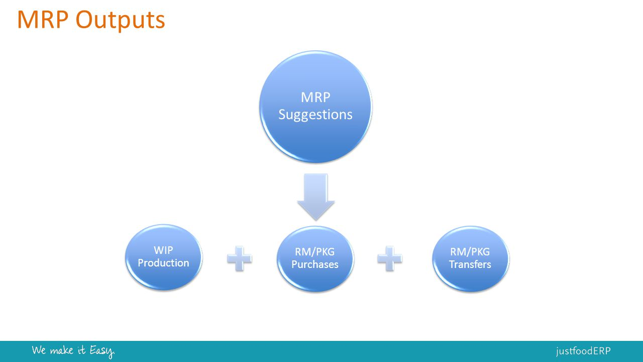 MRP Outputs WIP Production RM/PKG Purchases RM/PKG Transfers MRP Suggestions