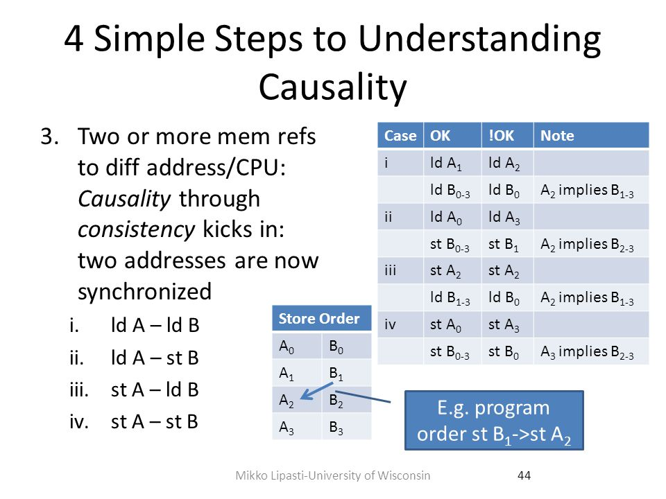4 Simple Steps to Understanding Causality 4.Causality extends transitively across all memory locations and all processors in the system P0P1P2Notes (assumes SC) st A 1 st B 1 ld B 1 Causal RAW st C 1 ld C 1 Causal RAW ld A .