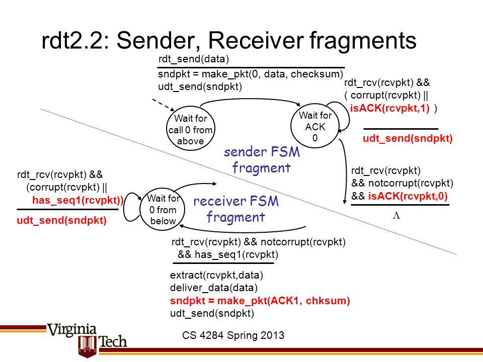 CS 4284 Spring 2013 rdt2.2: Sender, Receiver fragments Wait for call 0 from above sndpkt = make_pkt(0, data, checksum) udt_send(sndpkt) rdt_send(data)