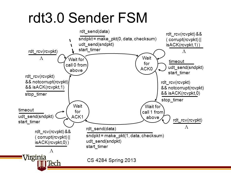 CS 4284 Spring 2013 rdt3.0 Sender FSM sndpkt = make_pkt(0, data, checksum) udt_send(sndpkt) start_timer rdt_send(data) Wait for ACK0 rdt_rcv(rcvpkt) &