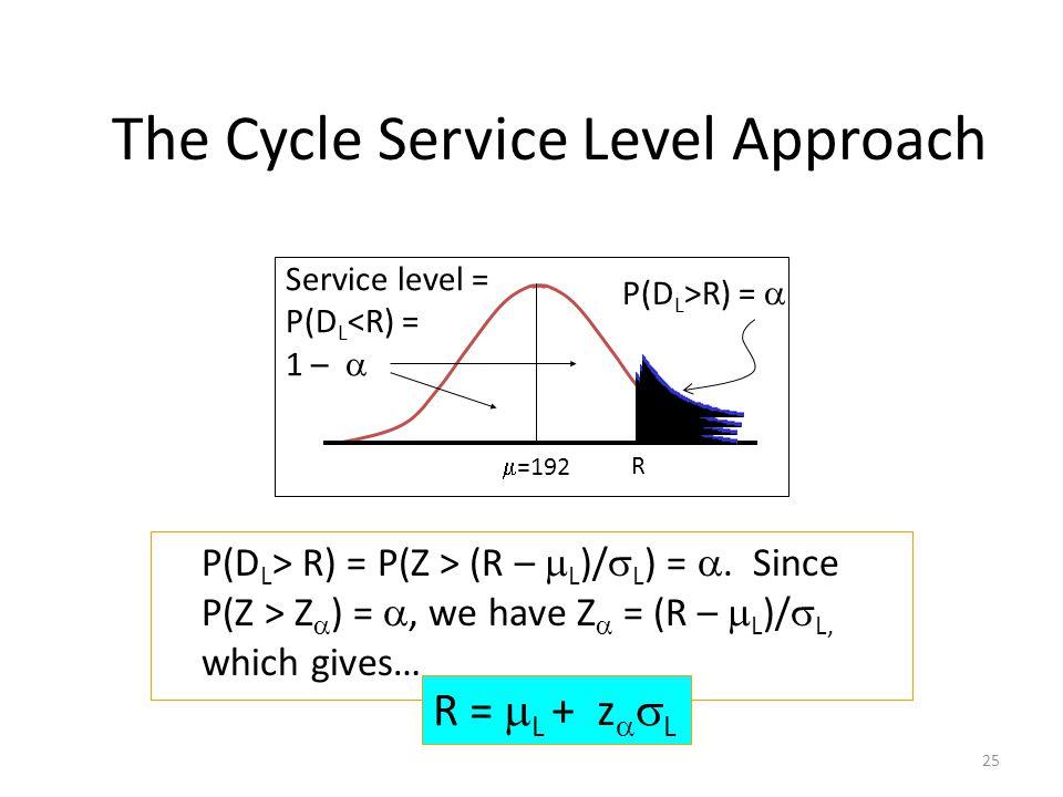 25  =192 P(D L > R) = P(Z > (R –  L )/  L ) = .