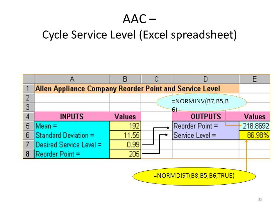 33 =NORMDIST(B8,B5,B6,TRUE) AAC – Cycle Service Level (Excel spreadsheet) =NORMINV(B7,B5,B 6)