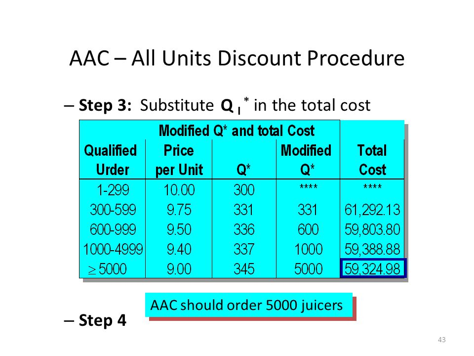 43 – Step 3: Substitute Q I * in the total cost function – Step 4 AAC should order 5000 juicers AAC – All Units Discount Procedure