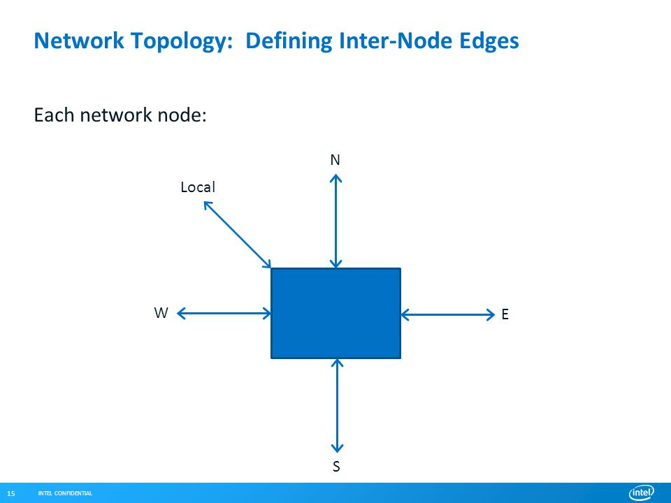 INTEL CONFIDENTIAL 15 Network Topology: Defining Inter-Node Edges Each network node: Local N E S W