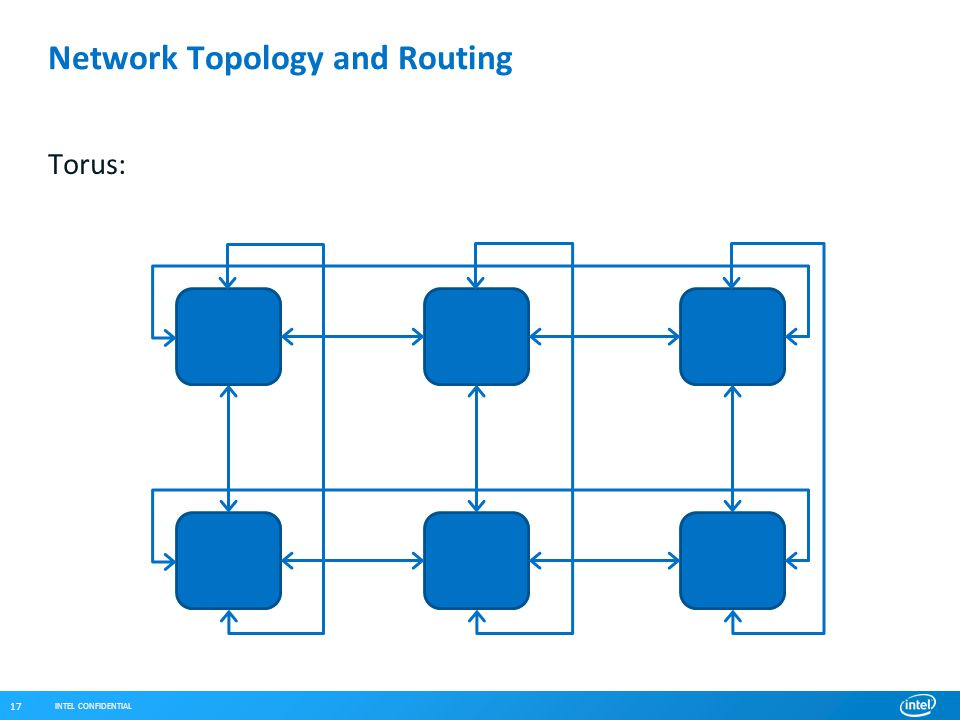 INTEL CONFIDENTIAL 17 Network Topology and Routing Torus: