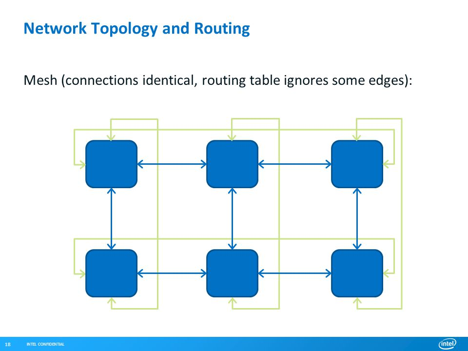 INTEL CONFIDENTIAL 18 Network Topology and Routing Mesh (connections identical, routing table ignores some edges):