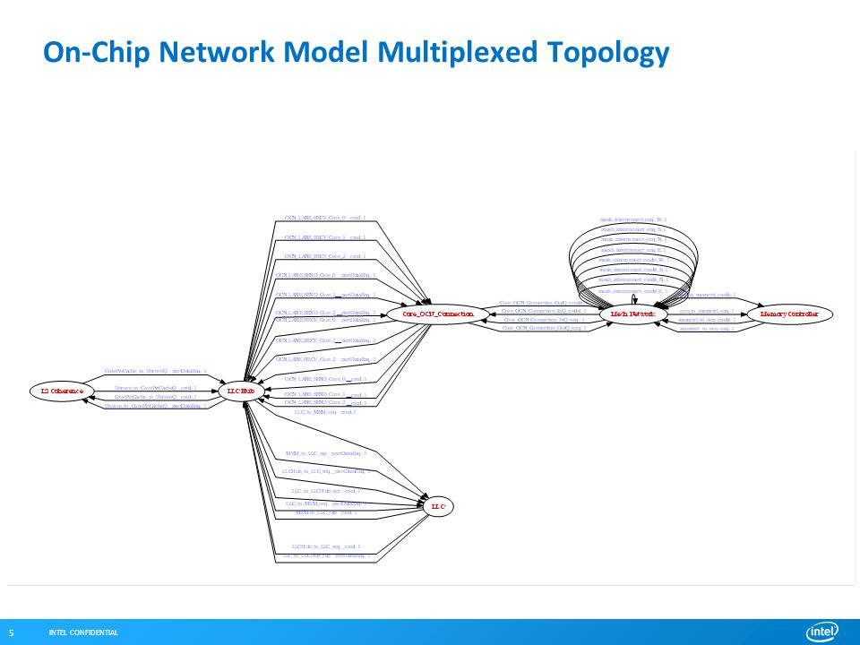 INTEL CONFIDENTIAL 5 On-Chip Network Model Multiplexed Topology