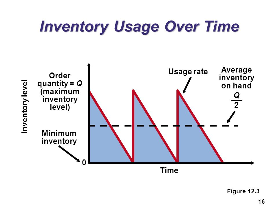 16 Inventory Usage Over Time Figure 12.3 Order quantity = Q (maximum inventory level) Usage rate Average inventory on hand Q 2 Minimum inventory Inven