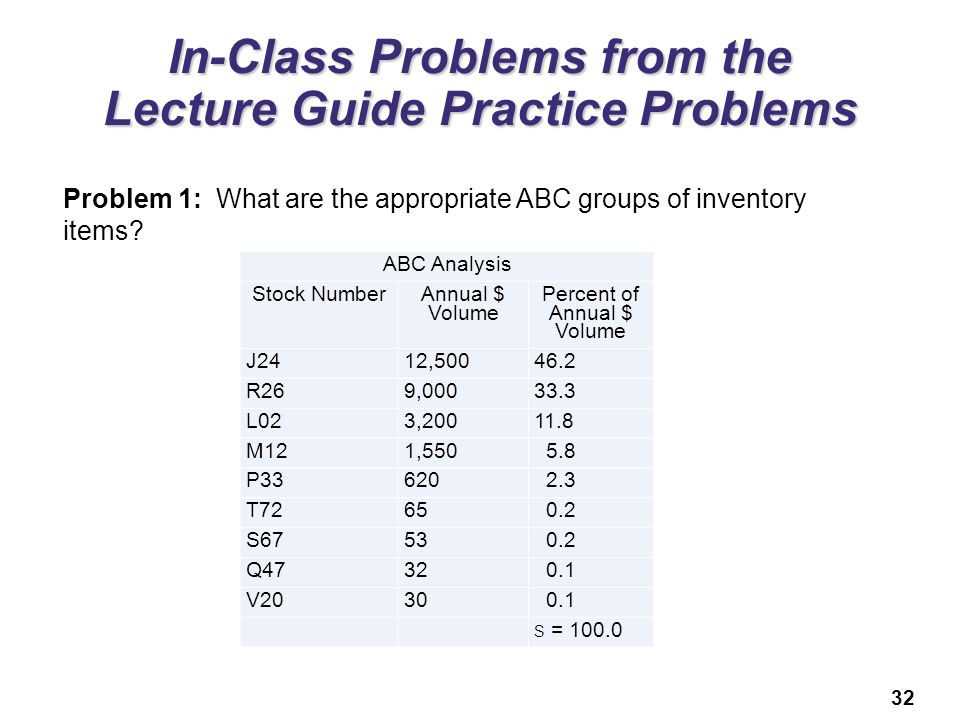 32 In-Class Problems from the Lecture Guide Practice Problems Problem 1: What are the appropriate ABC groups of inventory items? ABC Analysis Stock Nu