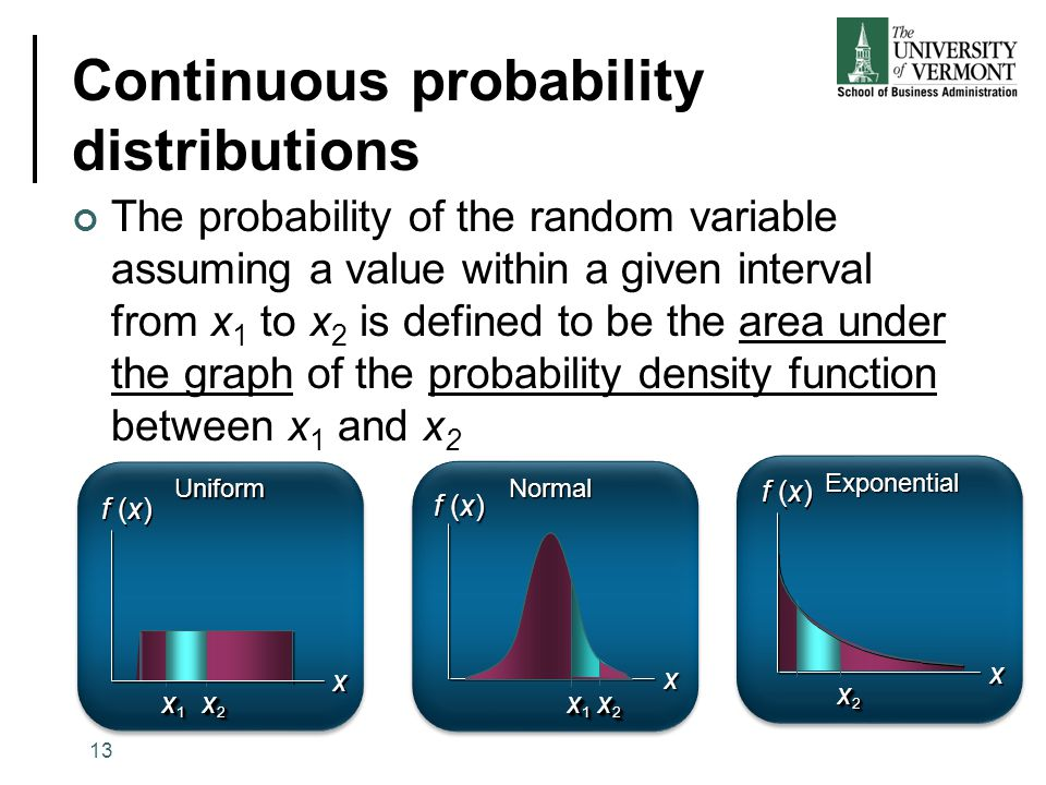 Continuous probability distributions The probability of the random variable assuming a value within a given interval from x 1 to x 2 is defined to be