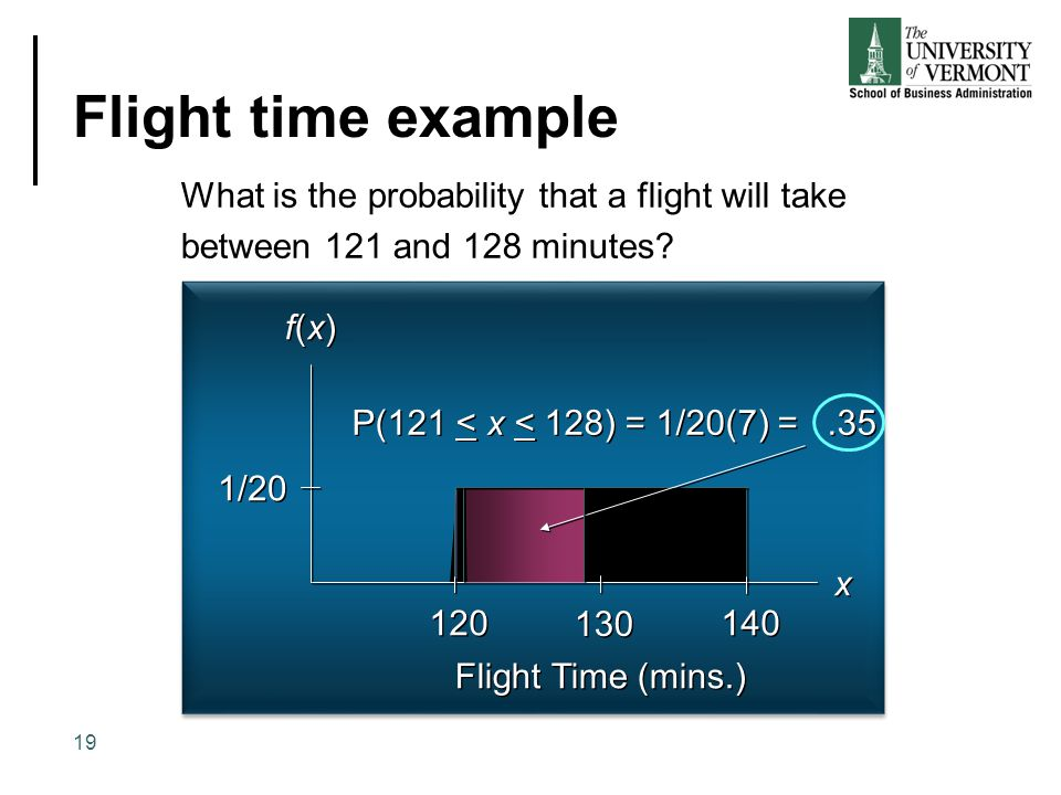 Flight time example f(x)f(x) f(x)f(x) x x 120 130 140 1/20 Flight Time (mins.) P(121 < x < 128) = 1/20(7) =.35 What is the probability that a flight w
