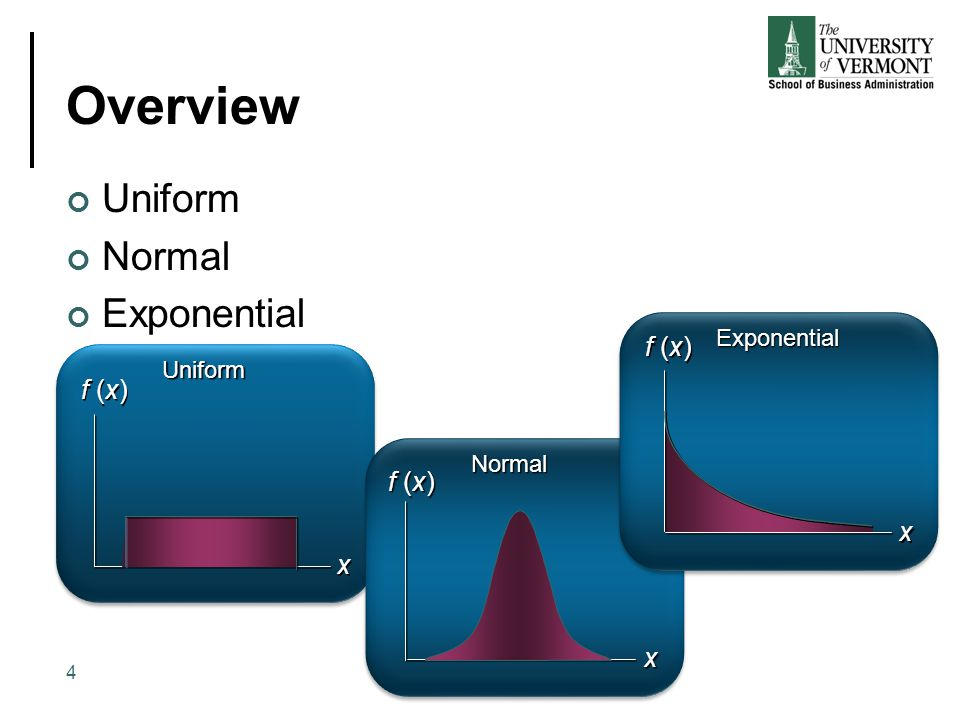 Overview Uniform Normal Exponential 4 f (x) x x Uniform x Normal x x Exponential
