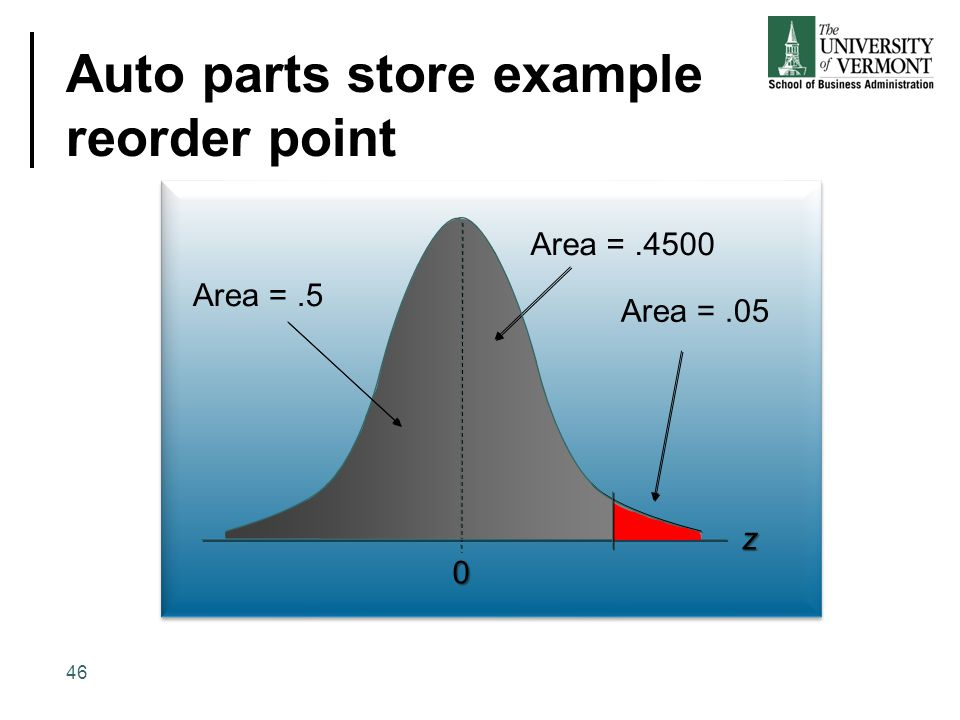 Auto parts store example reorder point 0 Area =.4500 Area =.05 z 46 Area =.5