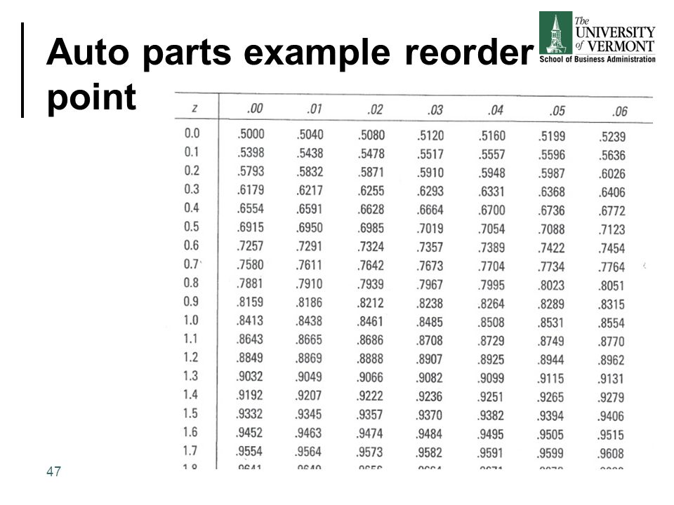 Auto parts example reorder point 47