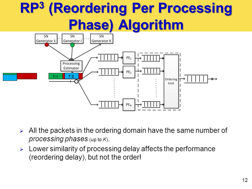 RP 3 (Reordering Per Processing Phase) Algorithm 12 1:17:1 7:2  All the packets in the ordering domain have the same number of processing phases (up to K).