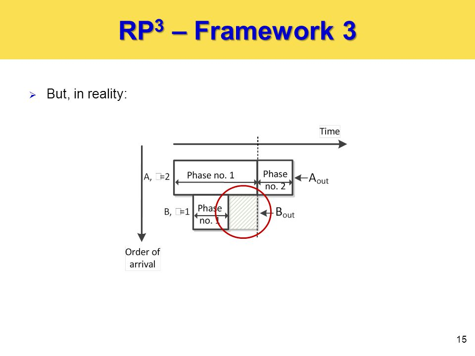 RP 3 – Framework 3  But, in reality: 15