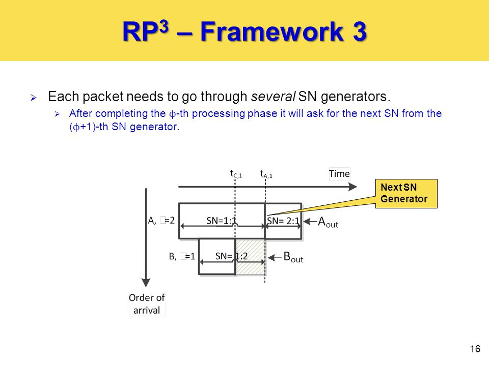 RP 3 – Framework 3  Each packet needs to go through several SN generators.