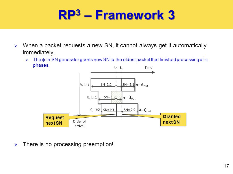 RP 3 – Framework 3  When a packet requests a new SN, it cannot always get it automatically immediately.