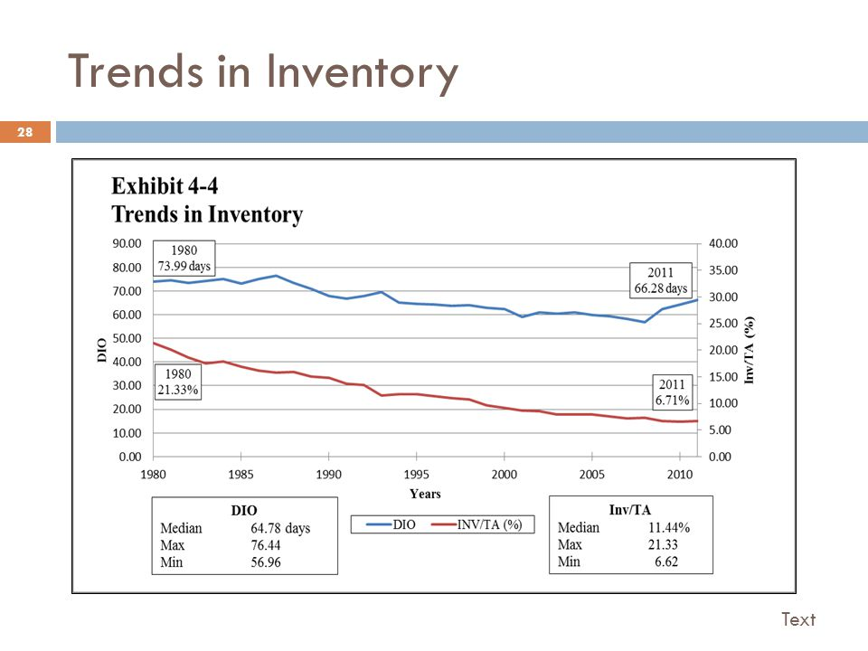 Trends in Inventory 28 Text