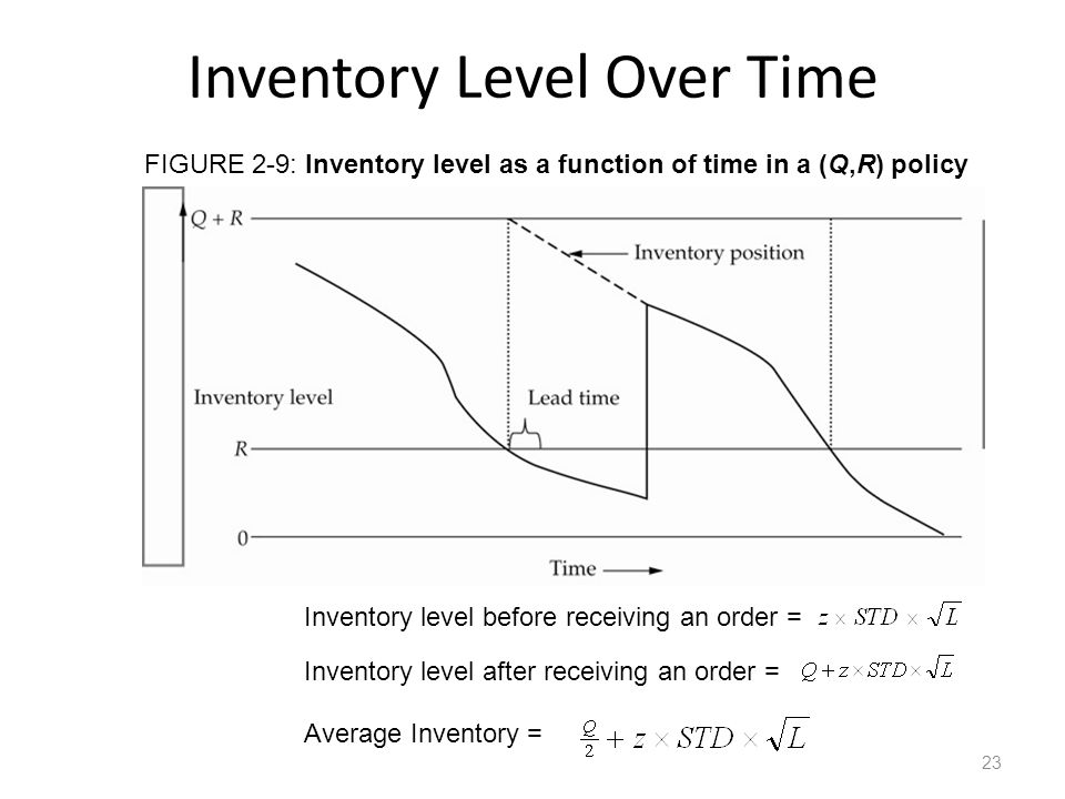 Inventory Level Over Time Inventory level before receiving an order = Inventory level after receiving an order = Average Inventory = FIGURE 2-9: Inven
