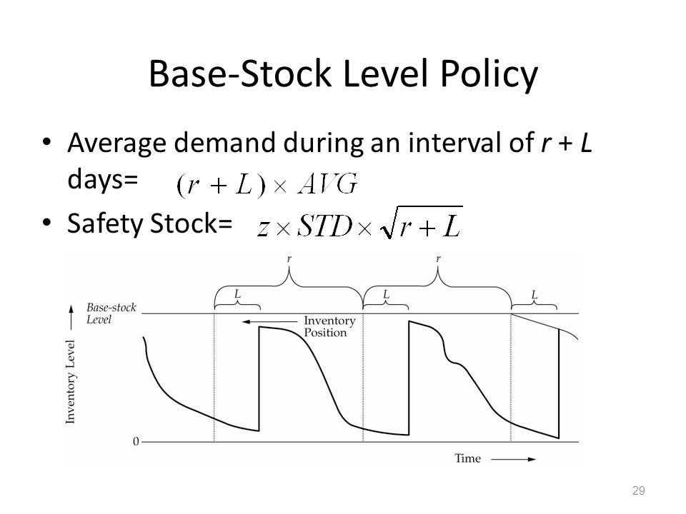 Base-Stock Level Policy Average demand during an interval of r + L days= Safety Stock= 29