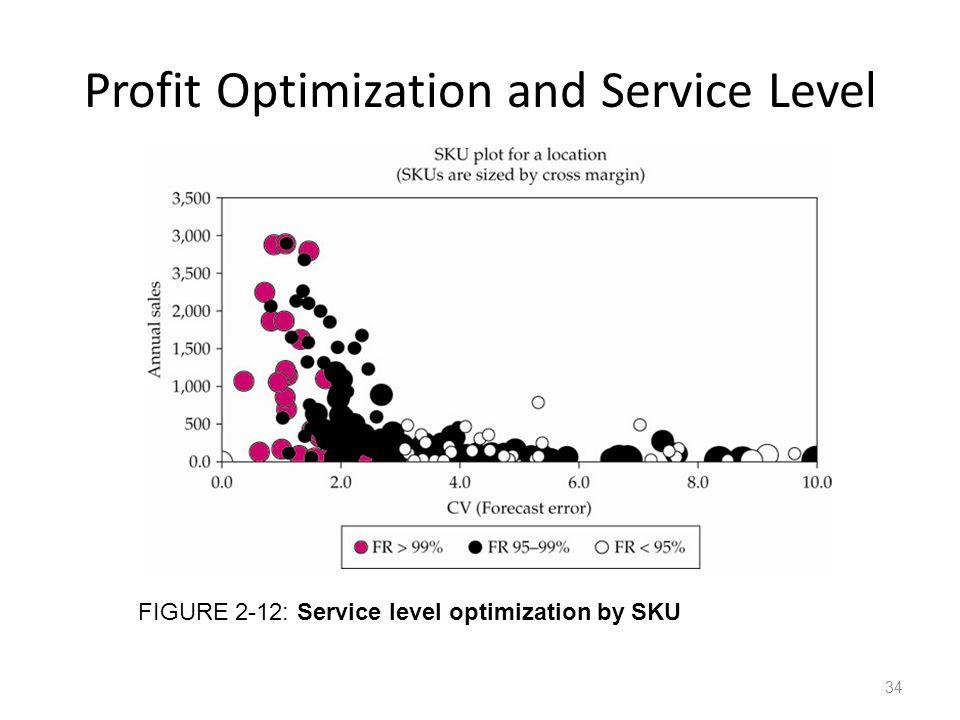 Profit Optimization and Service Level FIGURE 2-12: Service level optimization by SKU 34