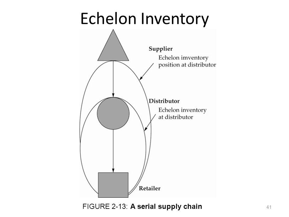 Echelon Inventory FIGURE 2-13: A serial supply chain 41