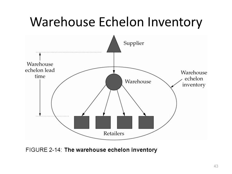Warehouse Echelon Inventory FIGURE 2-14: The warehouse echelon inventory 43