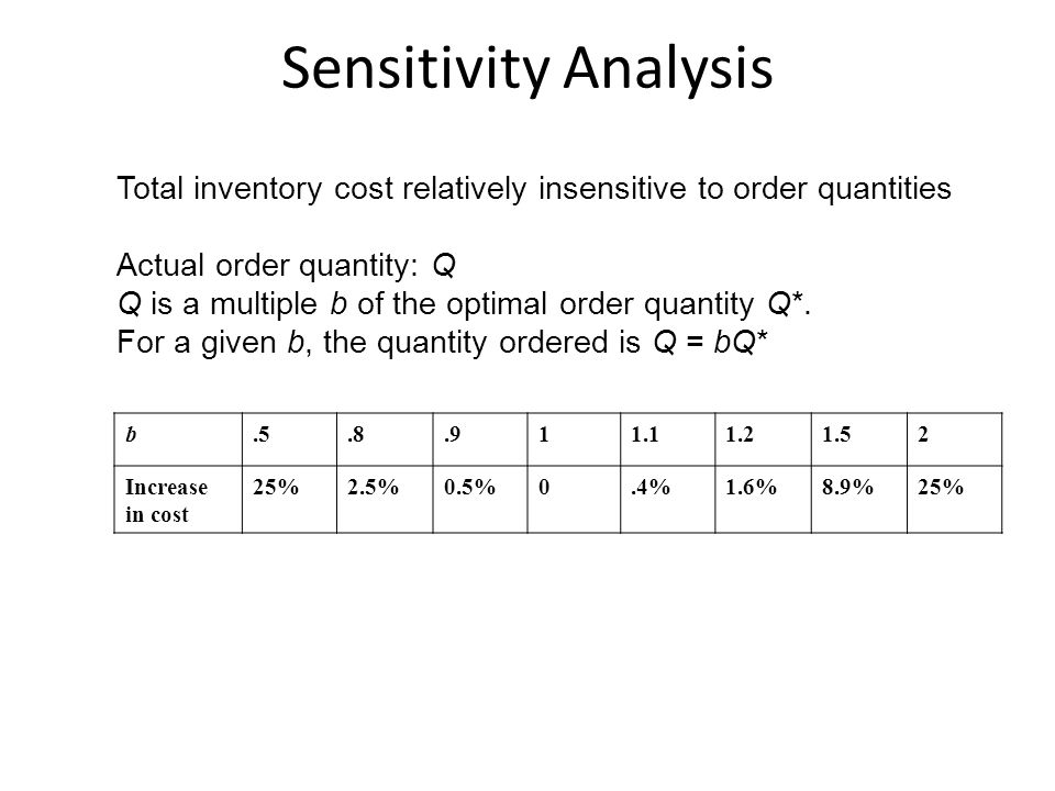 Sensitivity Analysis b.5.8.911.11.21.52 Increase in cost 25%2.5%0.5%0.4%1.6%8.9%25% Total inventory cost relatively insensitive to order quantities Ac