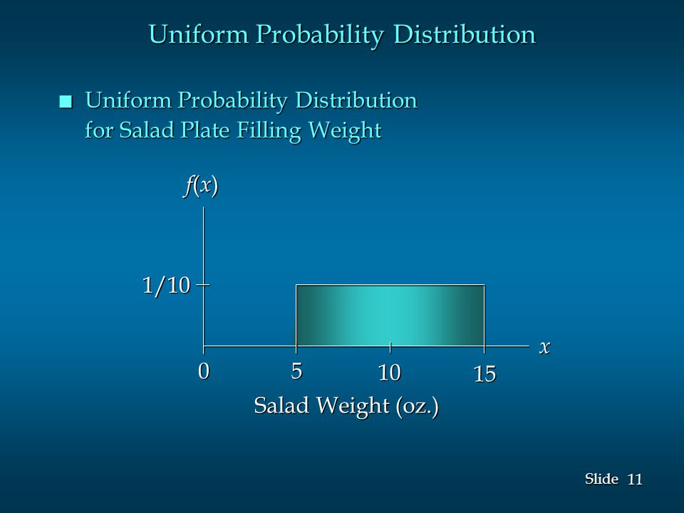 11 Slide n Uniform Probability Distribution for Salad Plate Filling Weight f(x)f(x) f(x)f(x) x x 1/10 Salad Weight (oz.) Uniform Probability Distribution 5 5 10 15 0 0