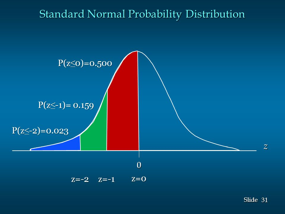 31 Slide Standard Normal Probability Distribution 0 z P(z ≤ 0)=0.500 z=0 P(z ≤ -1)= 0.159 z=-1 P(z ≤ -2)=0.023 z=-2