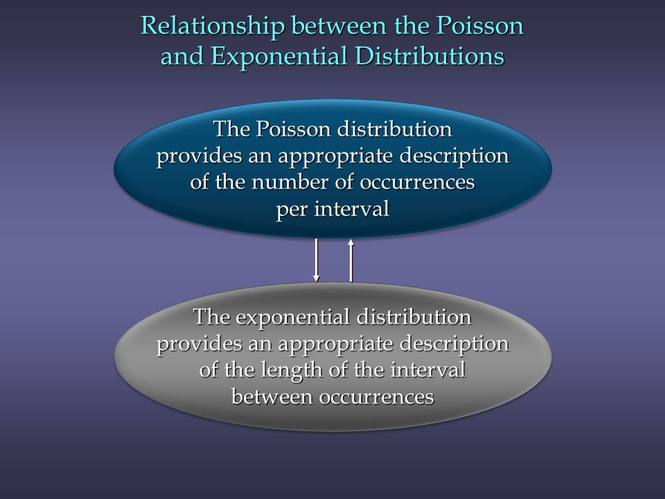 Relationship between the Poisson and Exponential Distributions The Poisson distribution provides an appropriate description of the number of occurrences per interval The Poisson distribution provides an appropriate description of the number of occurrences per interval The exponential distribution provides an appropriate description of the length of the interval between occurrences The exponential distribution provides an appropriate description of the length of the interval between occurrences