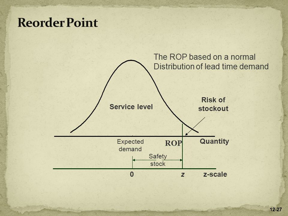 ROP Risk of stockout Service level Expected demand Safety stock 0z Quantity z-scale The ROP based on a normal Distribution of lead time demand 12-27