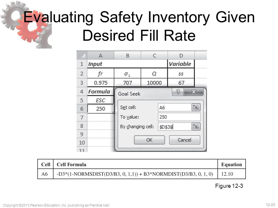 12-25 Copyright ©2013 Pearson Education, Inc. publishing as Prentice Hall. Evaluating Safety Inventory Given Desired Fill Rate Figure 12-3