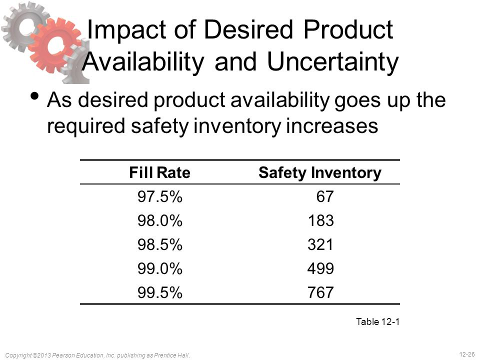 12-26 Copyright ©2013 Pearson Education, Inc. publishing as Prentice Hall. Impact of Desired Product Availability and Uncertainty As desired product a