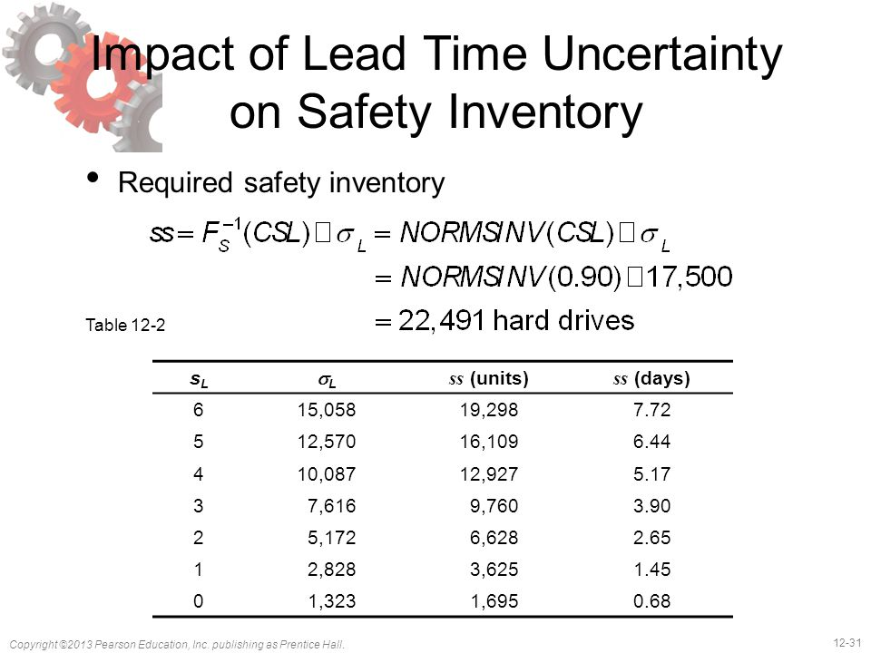 12-31 Copyright ©2013 Pearson Education, Inc. publishing as Prentice Hall. Impact of Lead Time Uncertainty on Safety Inventory Required safety invento
