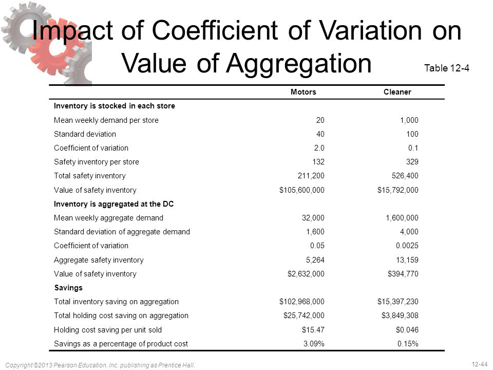12-44 Copyright ©2013 Pearson Education, Inc. publishing as Prentice Hall. Impact of Coefficient of Variation on Value of Aggregation MotorsCleaner In
