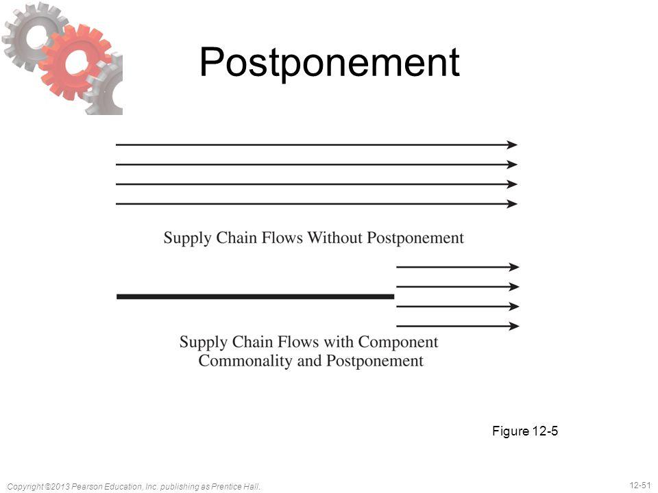 12-51 Copyright ©2013 Pearson Education, Inc. publishing as Prentice Hall. Postponement Figure 12-5