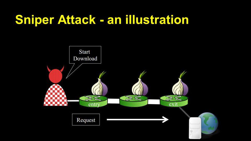 Sniper Attack - an illustration