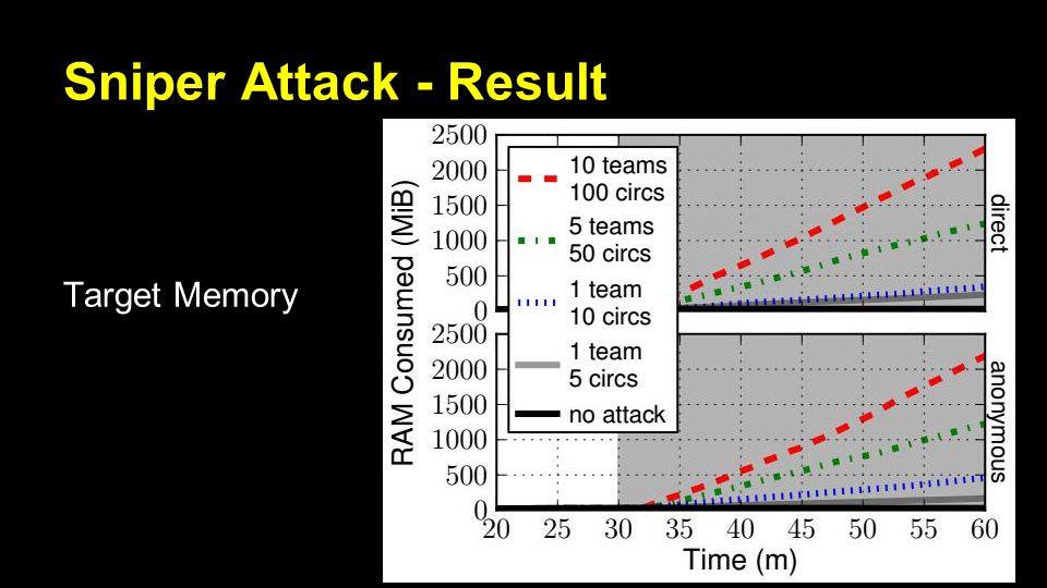 Sniper Attack - Result Target Memory