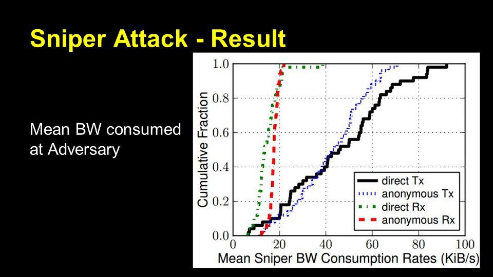 Sniper Attack - Result Mean BW consumed at Adversary
