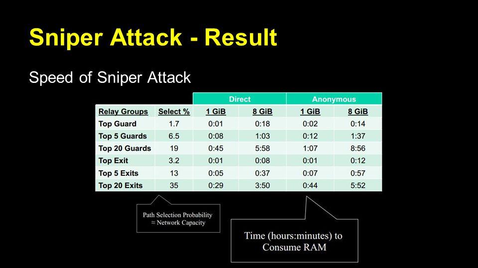 Sniper Attack - Result Speed of Sniper Attack