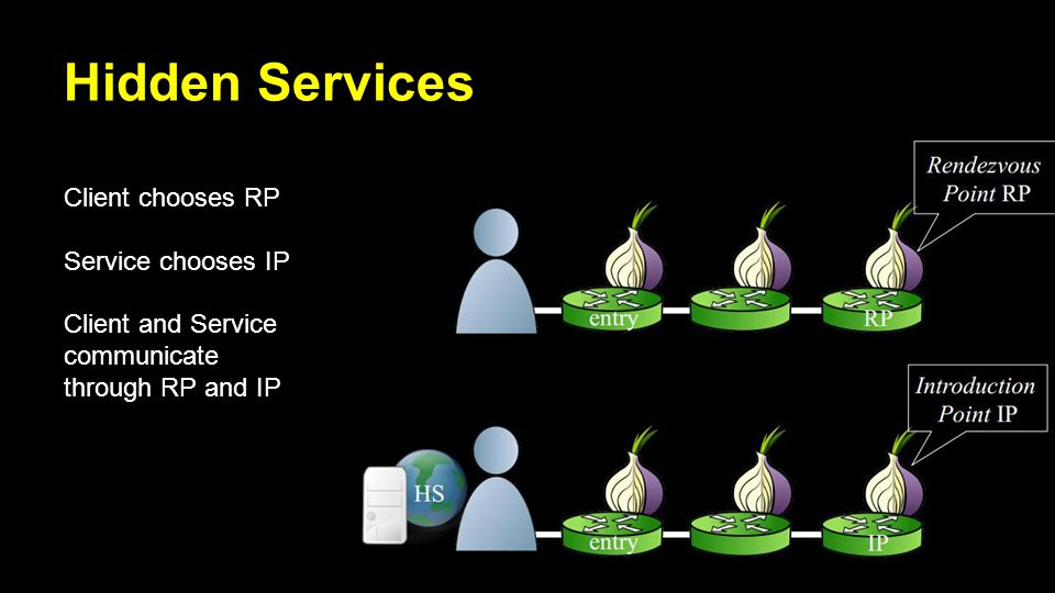 Hidden Services Client chooses RP Service chooses IP Client and Service communicate through RP and IP