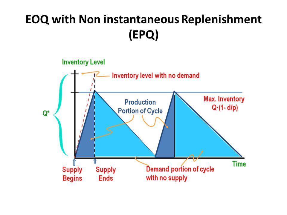 EOQ with Non instantaneous Replenishment (EPQ)