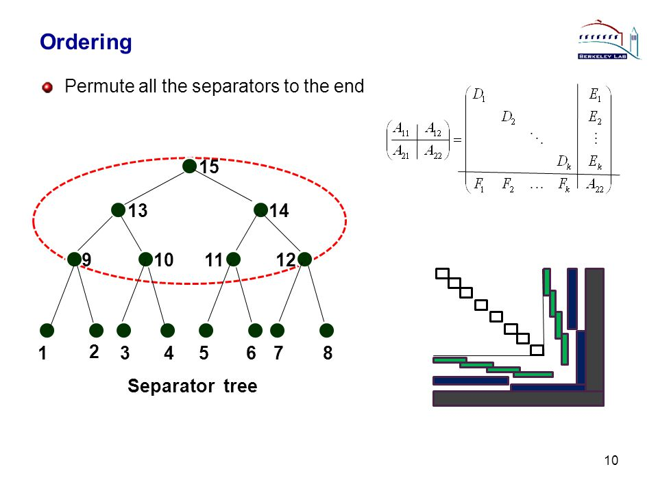 Ordering Permute all the separators to the end 10 1 2 345678 1211109 1314 15 Separator tree